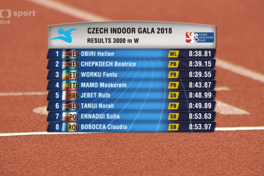 Norah Tanui performed at the Czech Indoor Gala 2018